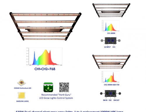 Design concept and application of G120-2H folding dual-channel spectral adjustable garden plant light