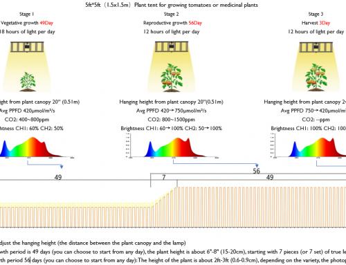 G80 tips-Horti Guru intelligent control of hanging height and dimming brightness
